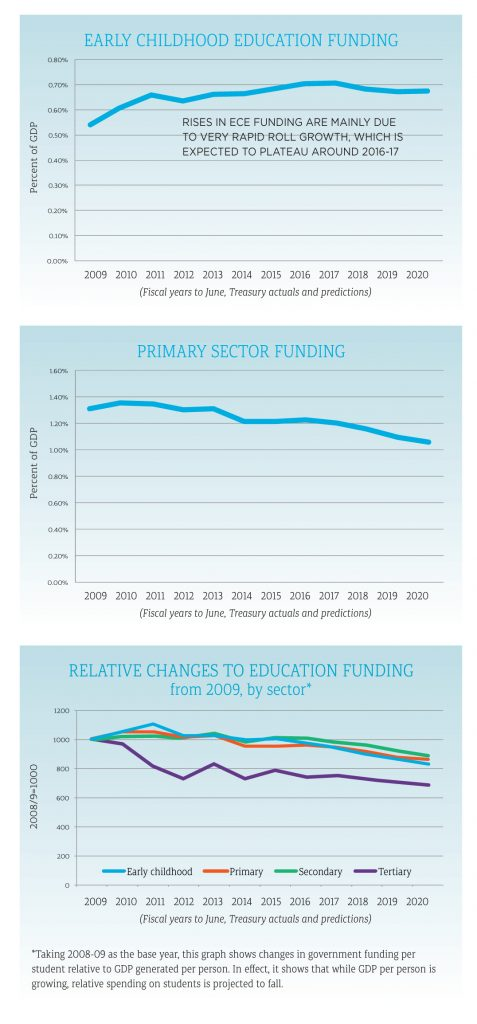 Graphs showing that although GDP per person is growing, relative spending on students is projected to fall.